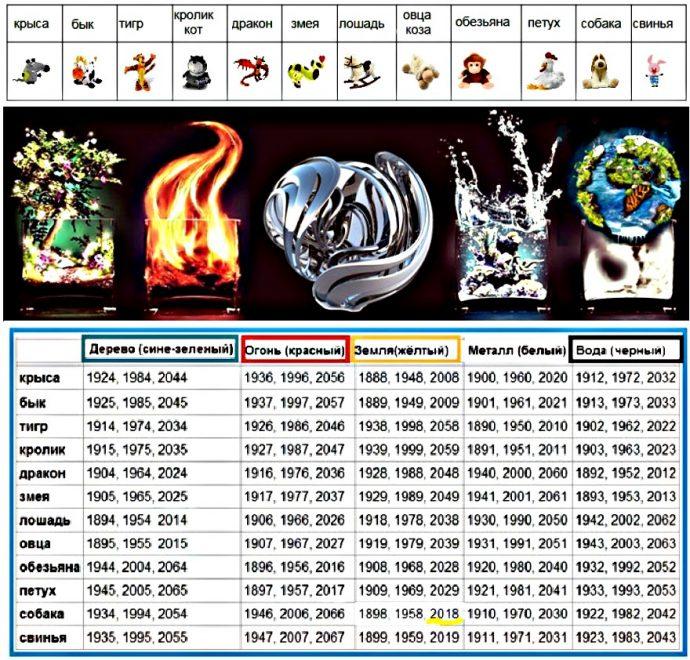 Таблица животных - символов годов